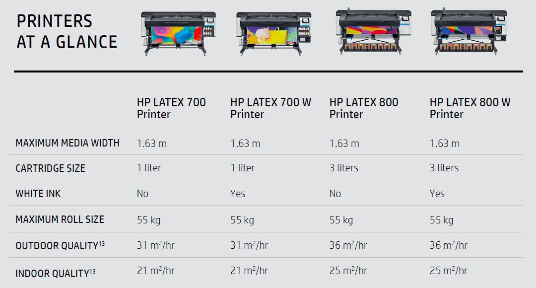 HP Latex egenskaper